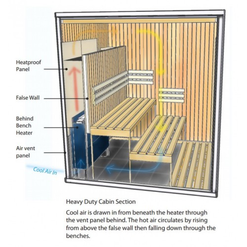 6kw Oceanic Behind Bench Sauna Heater
