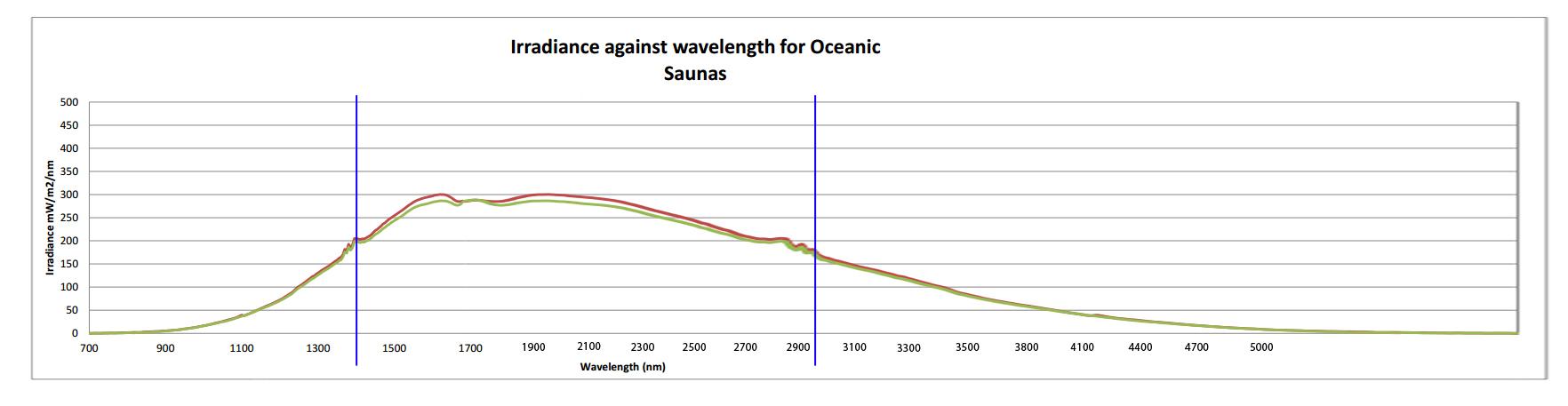 Irradiance agaist wavelength for Oceanic Saunas Infrared Heater