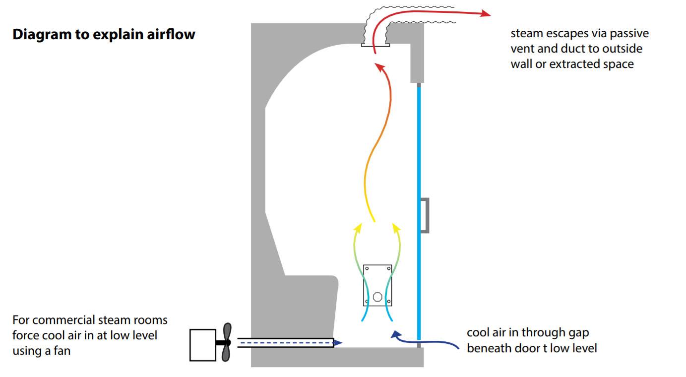 Oceanic Steam Room Diagram to Explain Airflow