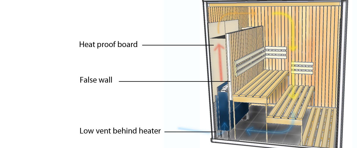 Oceanic Behind Bench sauna heater layout example